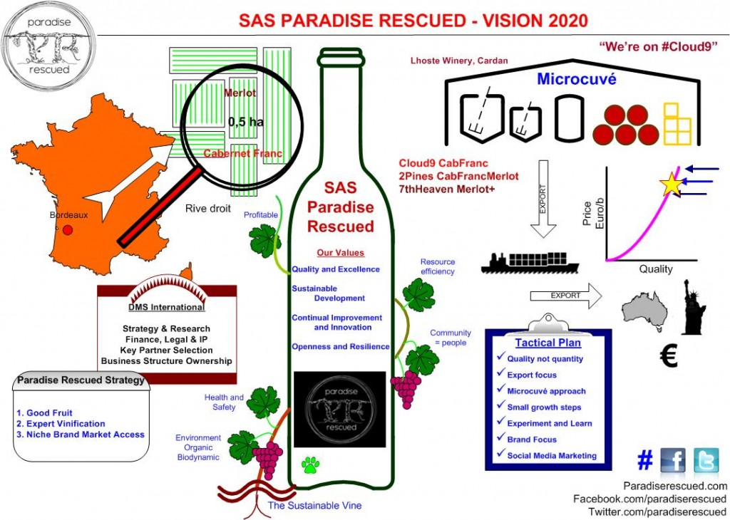 Our Paradise Rescued Vision for 2020. Bit by bit, it is coming together.