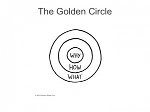 Simon Sinek's Golden Circle Why is at the centre