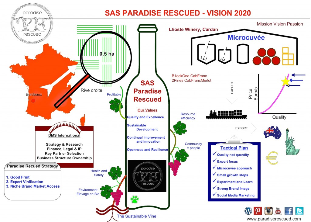 Paradise Rescued Vision 2020